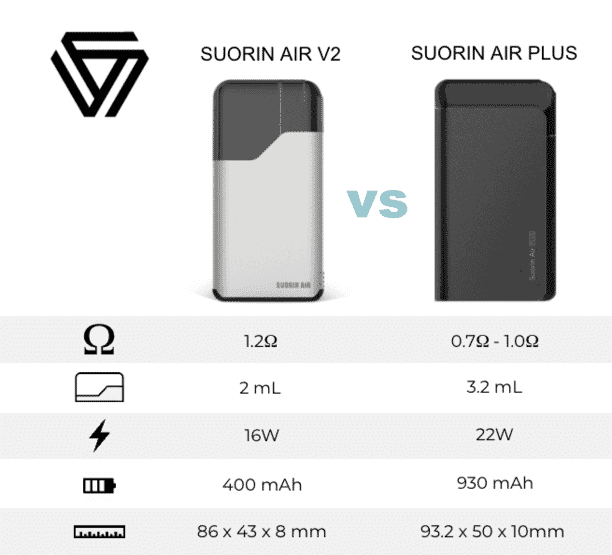 Suorin Air Plus vs Suorin Air Comparison Chart - Size, Juice Capacity, Wattage and Battery life